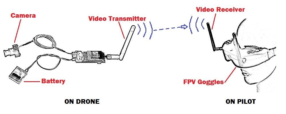 Basic FPV Setup